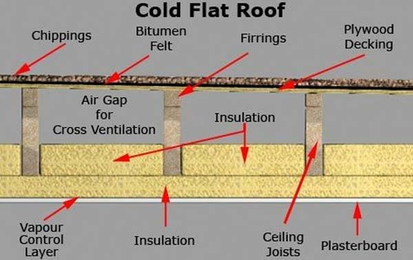 Two Major Types of Flat Roof Insulation