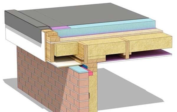 Understanding Flat Roof Insulation